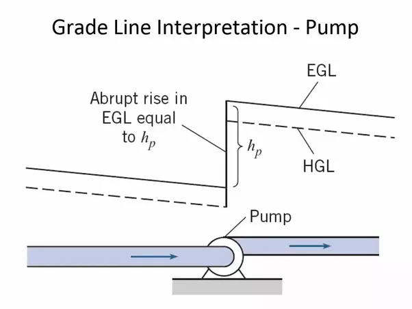 how to draw a total energy line