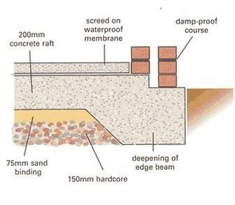 What Is Raft Foundation With Diagram Quora