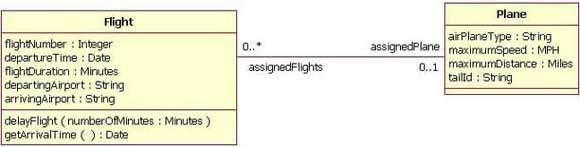 main qimg 1bb08c833557602ef7efeaeaed04302c c how do we read cardinality in a uml diagram or in e a diagram? quora