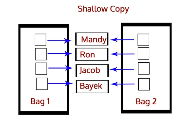 Shallow Copy U2013 Python Interview Questions And Answers