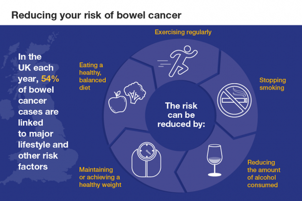What Changes Can Be Made To A Diet To Minimize Your Chances Of Getting Colorectal Cancer Quora