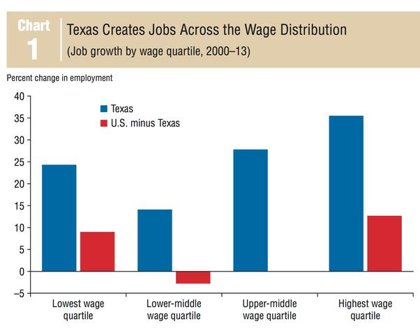Pourquoi tant d'Américains ont-ils une opinion négative des Texans? Sont-ils jaloux que le Texas soit l'État le plus puissant (à supposer qu'il le soit)? et, par conséquent, les Texans sont les Américains les plus importants (à supposer qu'ils le soient)?