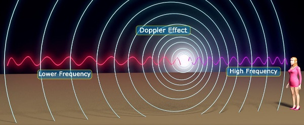 What Is The Doppler Effect Quora