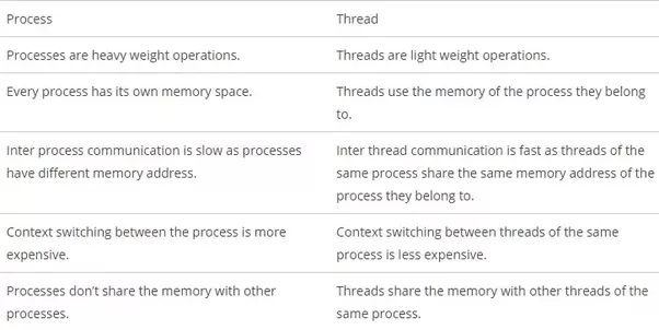 What Is Difference Between Thread Process And Program Quora