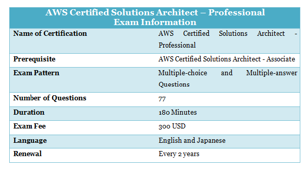 How did I pass the AWS Certified Solutions Architect