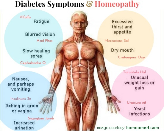Can homeopathic medicine cure diabetes? - Quora