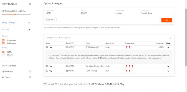 Best broker for option trading in india