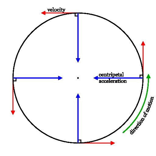 Body Circle Diagram Auto Electrical Wiring Diagram