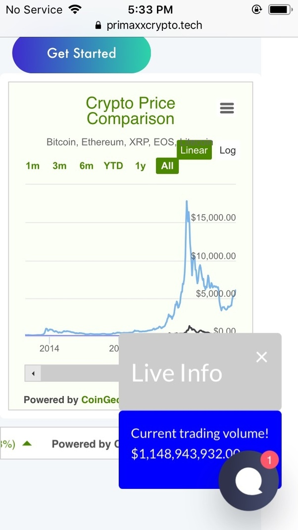 How much money can you make from Bitcoin Faucets? - Quora