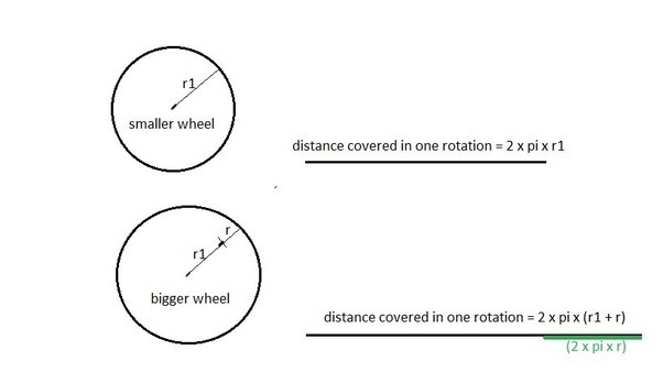 For Same Speed Do Vehicles Which Have Wheels With Larger Diameter