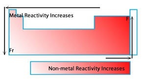 How does the reactivity of metals and nonmetals change as the atomic down the groupincrease in atomic number the reactivity of metals increases and the reactivity of non metals decreases urtaz Images