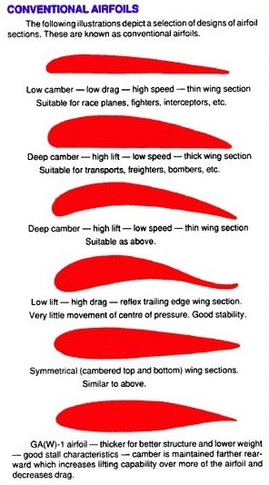 What Is The Most Efficient Wing Design And Aerofoil Shape For Low