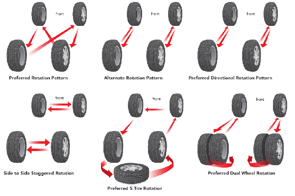 How To Rotate Tires >> How To Rotate Your Tires Quora