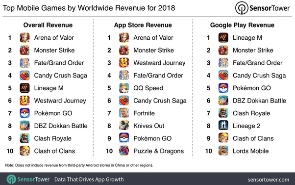 Which is the world's highest grossing app in 2018? - Quora