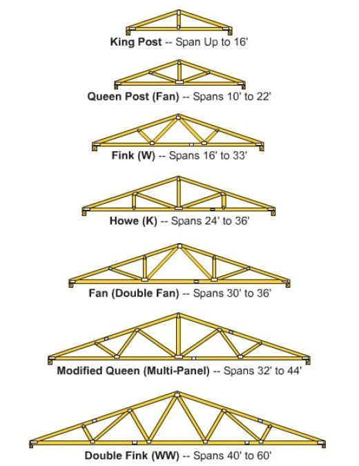 What Is The Best Design For A Popsicle Stick Bridge Quora