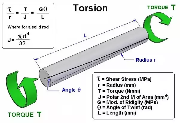 Role Of Torsional Rigidity In Shafts Quora