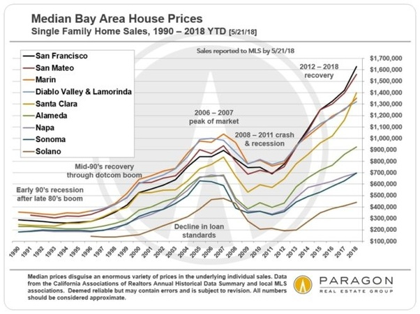 Wheres The Best Place To Buy A Home In The Bay Area Quora
