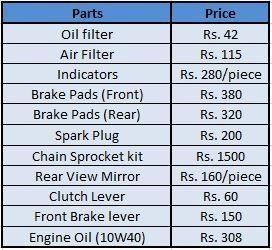 Which bike is cheaper in terms of spare parts and ease of ...