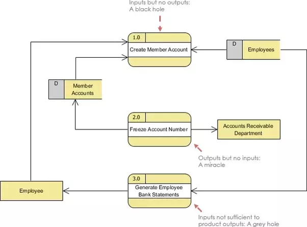 how to learn to do data flow diagrams better quora rh quora com