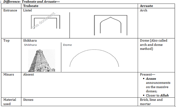 what is the relationship between the indo islamic architecture with