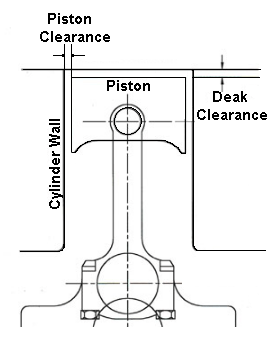 What is piston clearance? And why it is necessary? - Quora