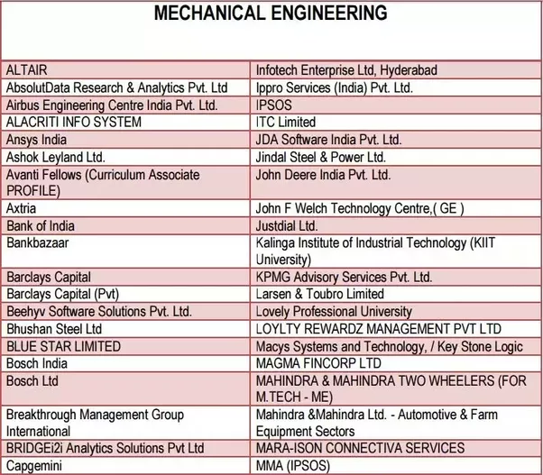 Please Keep In Mind That The List Of Companies Also Include Non Core Banks Analytics And Consultancy Firms Which Recruit Many BTech