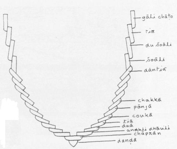 Were Medieval Chinese Junks Clinker-built Or Carvel-built