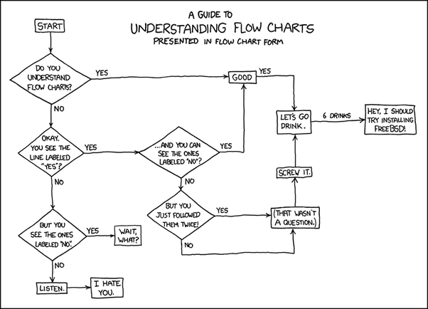what is flow chart in computer: What is a flowchart in computer science quora