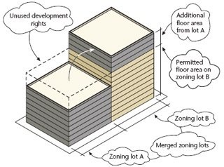 How can buildings be built over the height limit of r10 in nyc quora of course one can always legally exceed any zoning requirement by simply applying for a variance or special permit but that requires public notice and a ccuart Gallery