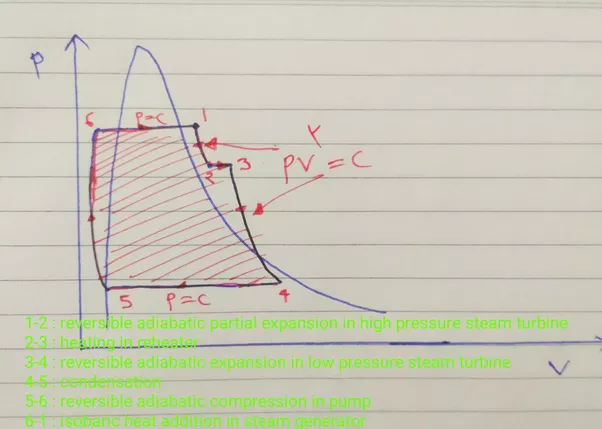 Can U Please Send Me The Pv And Hs Diagrams For Reheat Regenerative