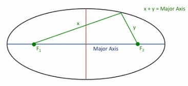 Geometry: What is the eccentricity of an ellipse, and how ...