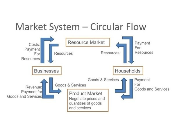 What roles do households and firms play in a market economy quora you can view the relationship between households and firms as a circular flow drawn below ccuart Images