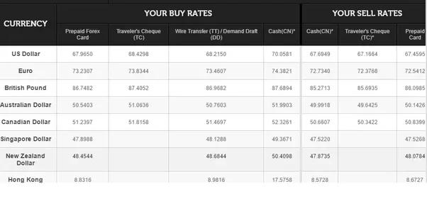 Forex sell bangalore