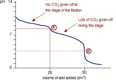 Graph From PH Curves Titration
