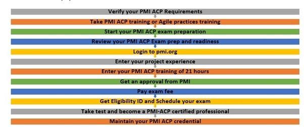 How hard is PMI ACP? - Quora