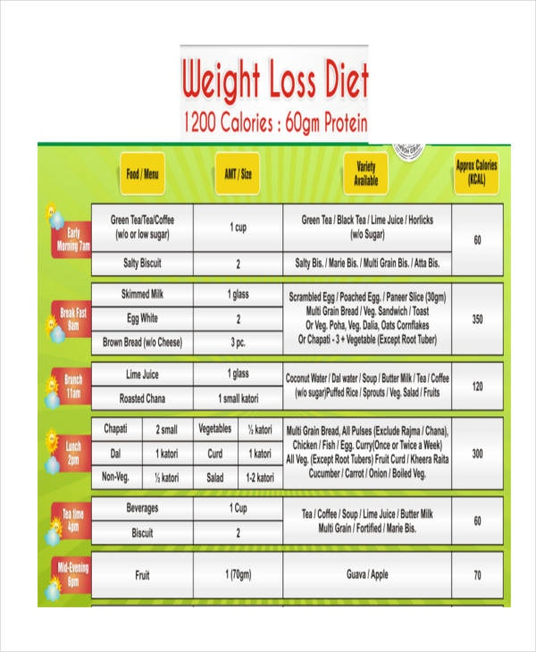 How long does it take for you to lose weight if you don't ...