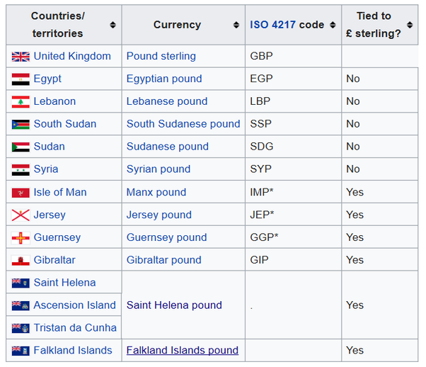 How Many Countries Use The Pound As