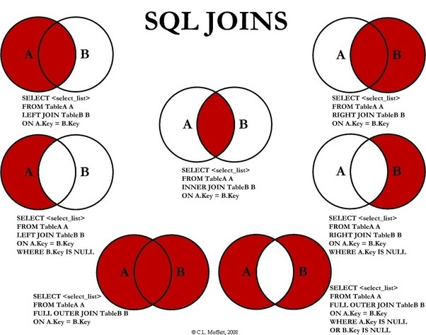 What are some interesting venn diagrams quora sql joins explained using venn diagrams ccuart