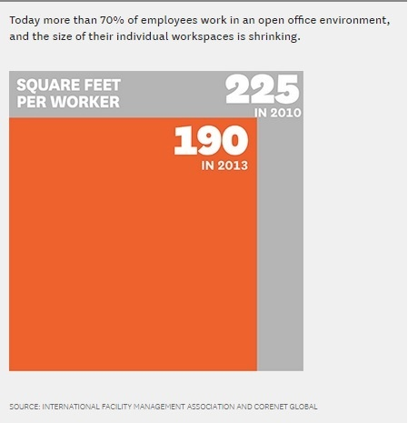 What Is The Average Square Footage Of Office Space