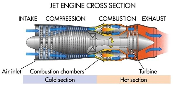 What Is The Difference Between A Jet Engine And A Turbine