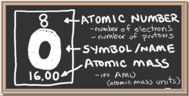 What is the atomic number of oxygen quora electrons determines the atomic number of an element and thus oxygen has 8 as its atomic number it is placed in the group 16 of the periodic table urtaz Image collections