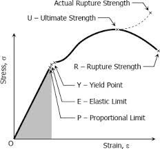 How To Find Yield Strength Quora