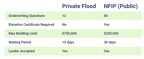 who offers the best cheap flood insurance? - quora