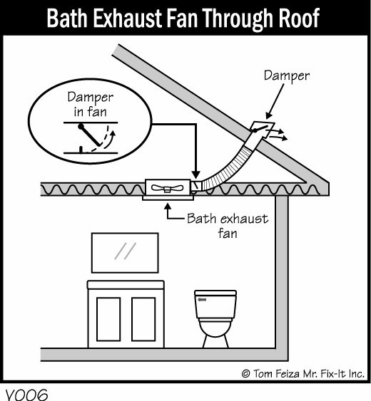 What is the function of bathroom ceiling fans quora they remove stinky air and more importantly they remove humid air which helps to keep mold and mildew from forming always best to turn the exhaust fan mozeypictures Image collections