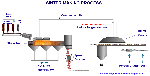 How Does A Sinter Plant Work Quora