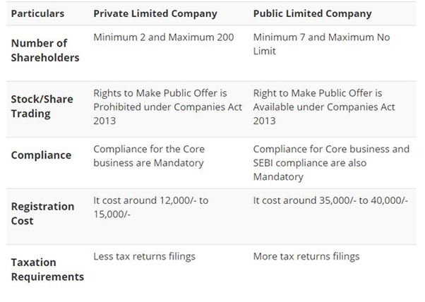 differences between a private company and The minimum number of person required to form a public company is seven, whereas in a private company their number is only two a private company can commence its business as soon as it is incorporated but a public company shall not commence its business immediately unless it has been granted the.