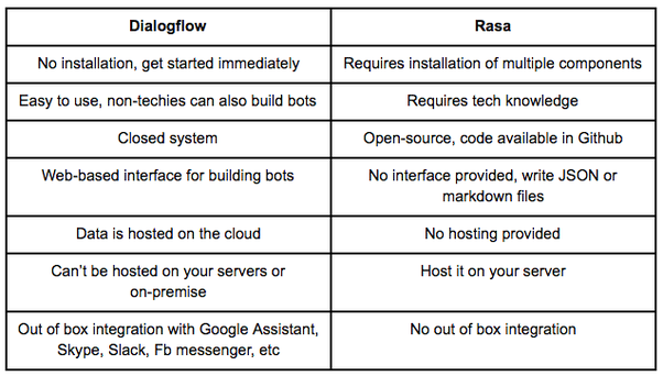 What is the difference between a Dialogflow bot framework vs