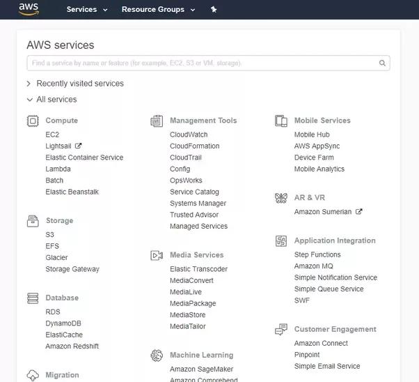 What is Amazon Web Services (AWS)? - Quora