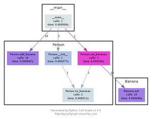 How to convert Python code to a flowchart - Quora
