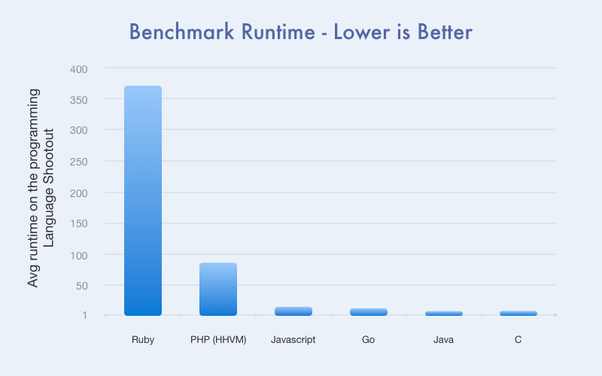 Is the Ruby On Rails and Node js comparison reasonable? - Quora